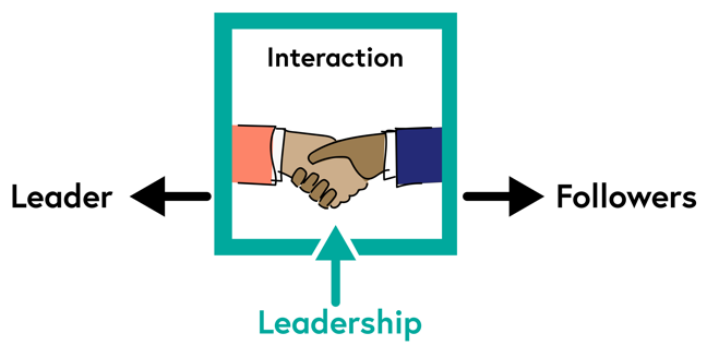 The process theory suggests that leadership is an interaction between leader and followers