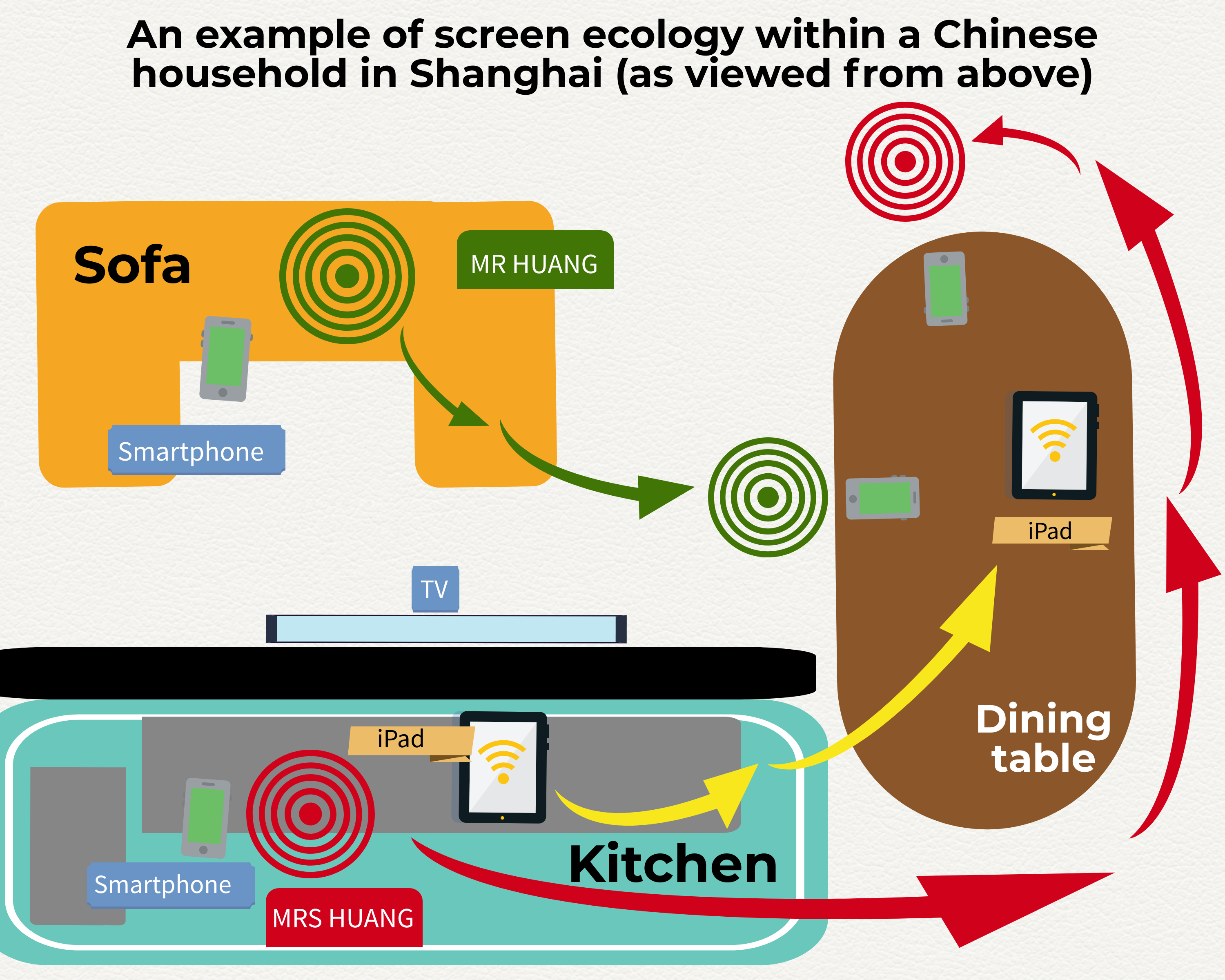 One of two coloured blueprints of two research participants' household in Shanghai China, which shows different items in their living room and kitchen as seen from above. The graphic is based on research by Xinyuan Wang. A smartphone is shown on the sofa being held by the husband, Mr Huang. Mr Huang's trajectory is then shown as follows: when he is called for dinner he will go to the dinner table, with his smartphone, as signified by dynamic arrows showing his path. His wife Mrs Huang is already at the dinner table with her own smartphone. Her trajectory, also signified through dynamic arrows, is that she has come from the kitchen to the dining table to have dinner. In the kitchen she had an iPad that she uses to speak to her grandson who lives in another city. The TV is also shown as being in front of the sofa. All this movement shows the different relationships between screens within this household.