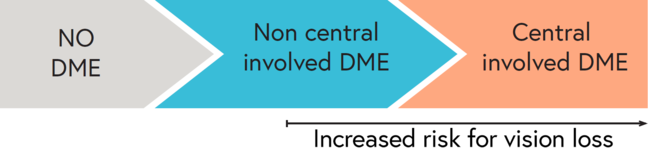 Increasing risk of vision loss from DME as it progresses to central-involved DME