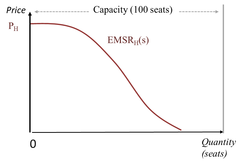 EMSR at the high price