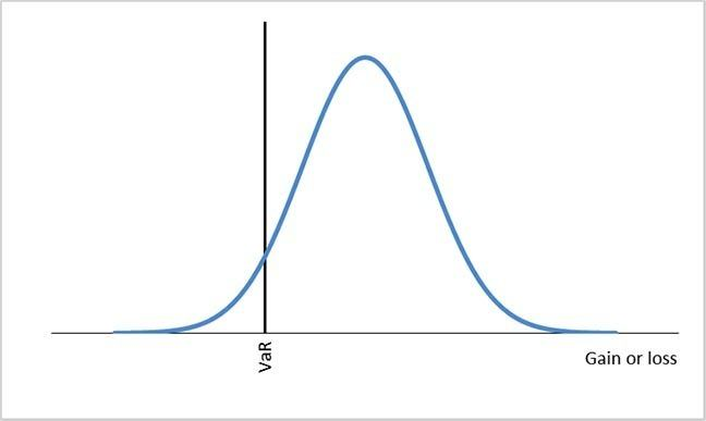VaR normal distribution