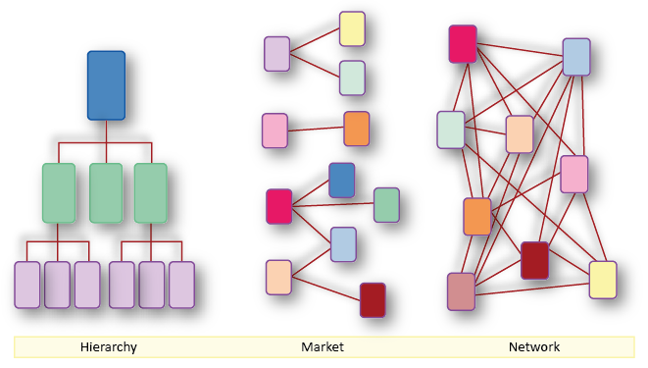 Three images depicting: a hierarchy of top-down relationships, a market comprised of several one-to-one and one-to-many relationships, and a network of interconnected relationships