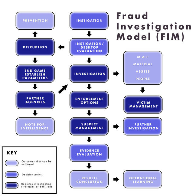 The fraud investigation model starts with instigation and continues as follows: Instigation/Desktop evaluation, then Investigation, then Enforcement options, then Suspect management, then Evidence evaluation, then Result/Conclusion and Operational Learning. At the Instigation/Desktop evaluation stage the model can go to Disruption and then Prevention or Eng Game Establish Game Parameters leading to Partner Agencies and Note for Intelligence. Partner agencies can also go back to Investigation. Investigation also leads to M_A_P Material, Assets, People and then to Victim Management. The following steps require investigating steps or strategies: Investigation, Enforcement Options, Suspect Management, Disruption, End Game Establish Parameters, Partner Agencies, Victim Management. The following are decision points: Instigation, Instigation/ Desktop Evaluation, Evidence Evaluation and Further Investigation. Finally, the following are outcomes that can be achieved: Prevention, Note for Intelligence, M_A_P Material Assets People, Result /Conclusion and Operational Learning