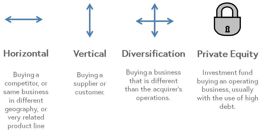 This image features four visual examples of merger types. Horizontal deals, denoted by a horizontal arrow, are when a buyer purchases a competitor, or same business in a different geography or related product line. A vertical merger, denoted by a vertical arrow, denotes a buyer purchasing a supplier or customer. A diversification merger is when a business buys another business different from its own operations. A private equity merger is when an investment fund buys an operating business, usually with the use of high debt. Often these funds will rely on existing or newly installed executives to run the business.