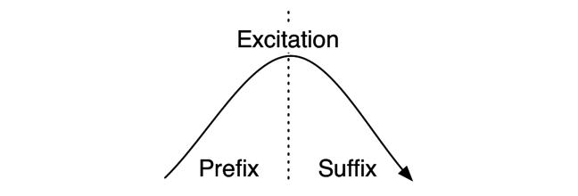 Excitation, Prefix, Suffix