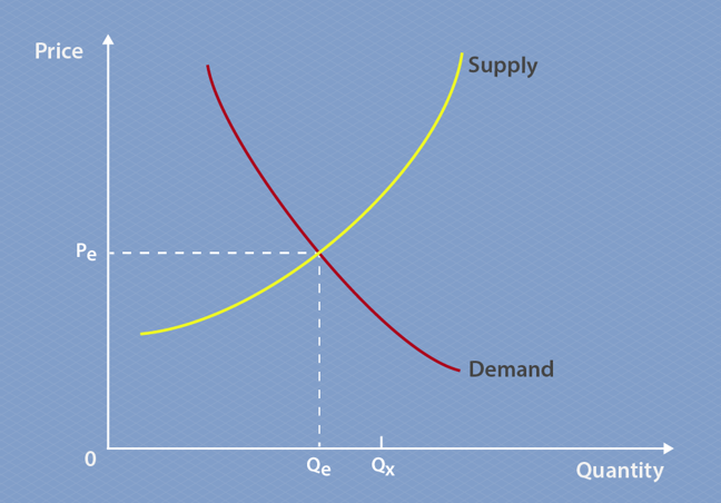 This graph is a simple version of the equilibrium of demand and supply graph, comparing price and quantity, with quantity on the x-axis and price on the y-axis. The supply curve slopes diagonally up and to the right, while the demand line slopes diagonally down and to the right, so the two curves create an X-shape. Where they intersect is marked as equilibrium. There is a dotted line going horizontally from equilibrium, marking Pe on the y-axis. There is a dotted line going vertically down from the point of initial equilibrium, marking Qe on the x-axis. There is a small line going up from the x-axis a little to the right of Qe, this marked as Qx.