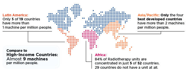 Latin America: only 5 of 19 countries have more than 1 machine per million people. Asia/Pacific: Only the four best developed have more than 2 machines per million people. Africa: 84% of radiotherapy units are concentrated in just 5 of 52 countries. 29 countries do not have a unit at all. Compare to high-income countries: almost 9 machines per million people