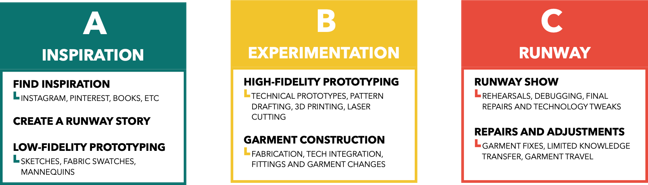 Fashion tech design process