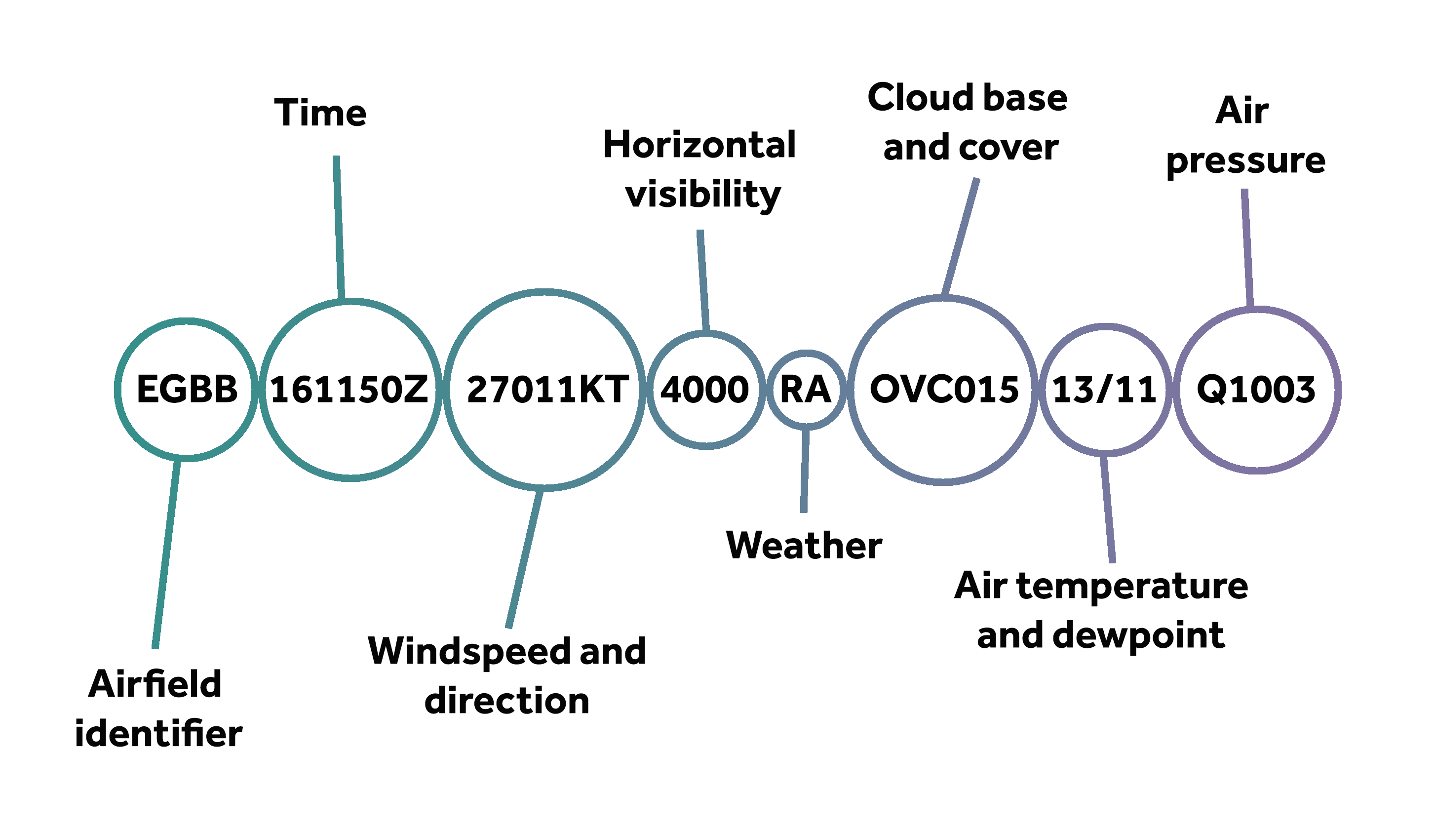 EGBB - Airfield identifier 161150Z - Time 27011KT- windspeed and direction 4000 - horizontal visibility RA - weather OVC015 - cloudbase and cover 13/11 - air temperature and dewpoint Q1003 - air pressure