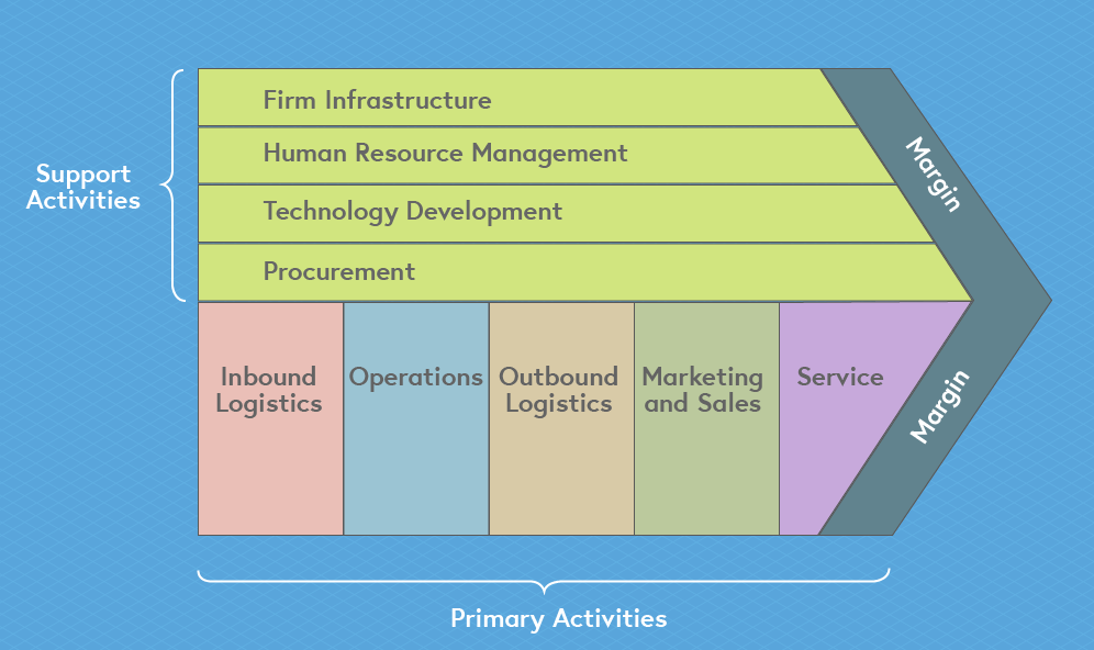 This image provides an overview of Porter's Value Chain, displaying the primary activities, which include inbound logistics, operations, outbound logistics, marketing and sales, and service. This also displays the supporting activities, which include firm infrastructure, human resource management, technology development, and procurement.
