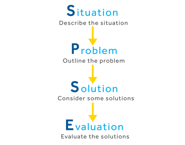 Situation: Describing the situation, Problem: outlining the problem, Solutions: considering some solutions, Evaluation: evaluating the solutions.