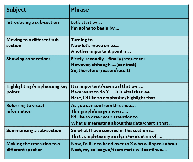 Table showing useful phrases for the body of a presentation, this can be viewed as a PDF when selected.