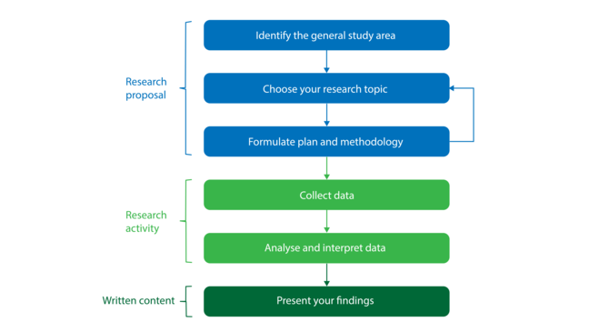This is a diagram that shows the six stages in the research process