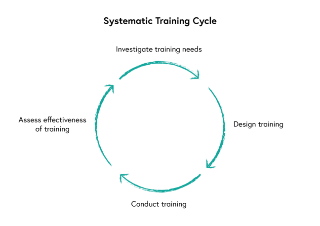 Cyclical diagram showing how the systematic training cycle starts with investigation of training needs then to design of training then conduct of training then to assessment of training effectiveness before beginning again.