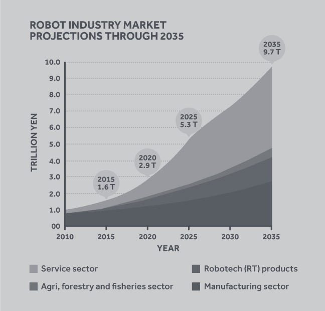 Area graph showing the robot industry market projections through 2035. The y axis is labelled: trillion yen, increasing from 00 to 10.0, increasing in increments of 1. The x axis is labelled: years, from 2010 to 2035, increasing in increments of 5 years. There is a general upward trend and increase in area for all market areas labelled in the graph, which include: service sector, agri, forestry and fisheries sector, robotech (RT) products, and manufacturing sector. The service sector is the best performer