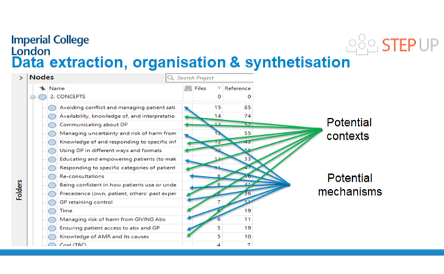 Slide pointing out potential contexts and potential mechanisms using arrows to a list of concepts.