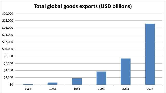 Figure 1: Column chart depicting total globalgoods exports between 1963 - 2017.