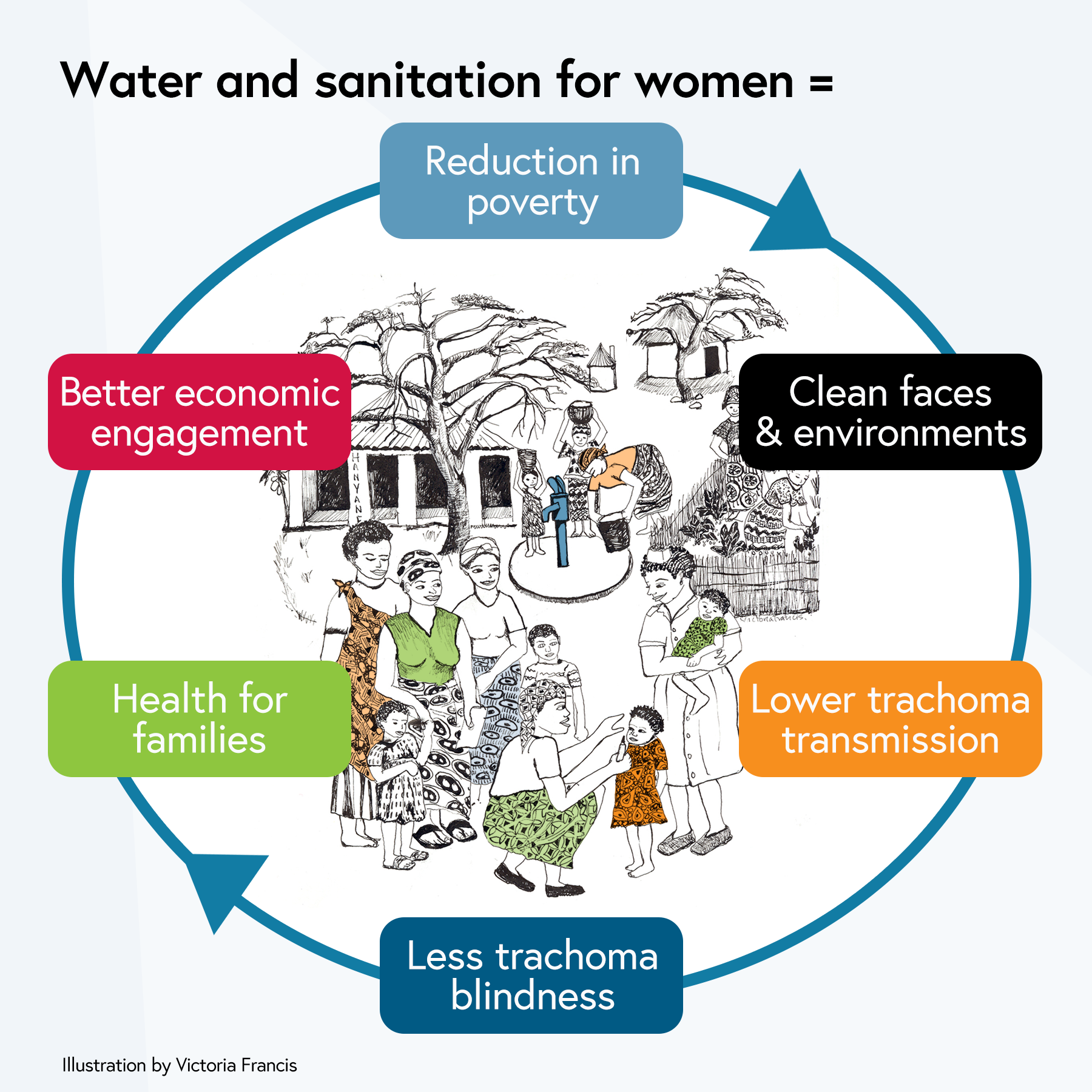 Water and sanitation for women comes from: poverty reduction, clean faces & environment, lower trachoma transmission and blindness, health for families and better economic engagement