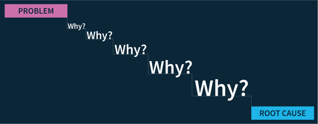 image - The 5 Whys