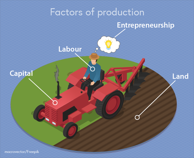 A farmer labelled labour is driving a tractor labelled capital on his field labelled land. A thought bubble with a lightbulb is coming from the farmer's head, which is labelled entrepreneurship. Copyright macrovector/freepik