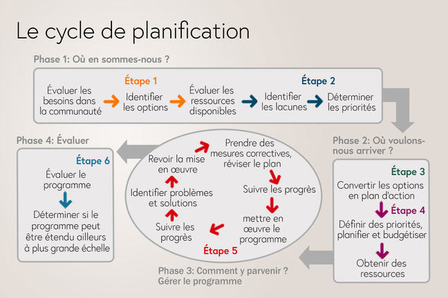 Le cycle de planification
