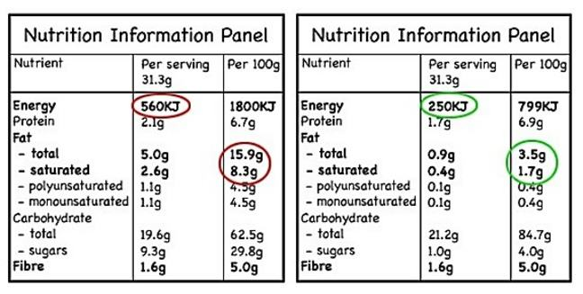 comparison of two food labels