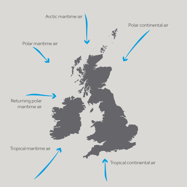 A map showing the directions the 6 air masses that hit the UK . Artic Maritime air comes from the north, Polar Continental air comes from the northeast, Tropical Continental air comes from the south, Tropical Maritime air comes from the southwest, Polar Maritime comes from the northwest with the returning Polar Maritime air hitting the UK from the west.