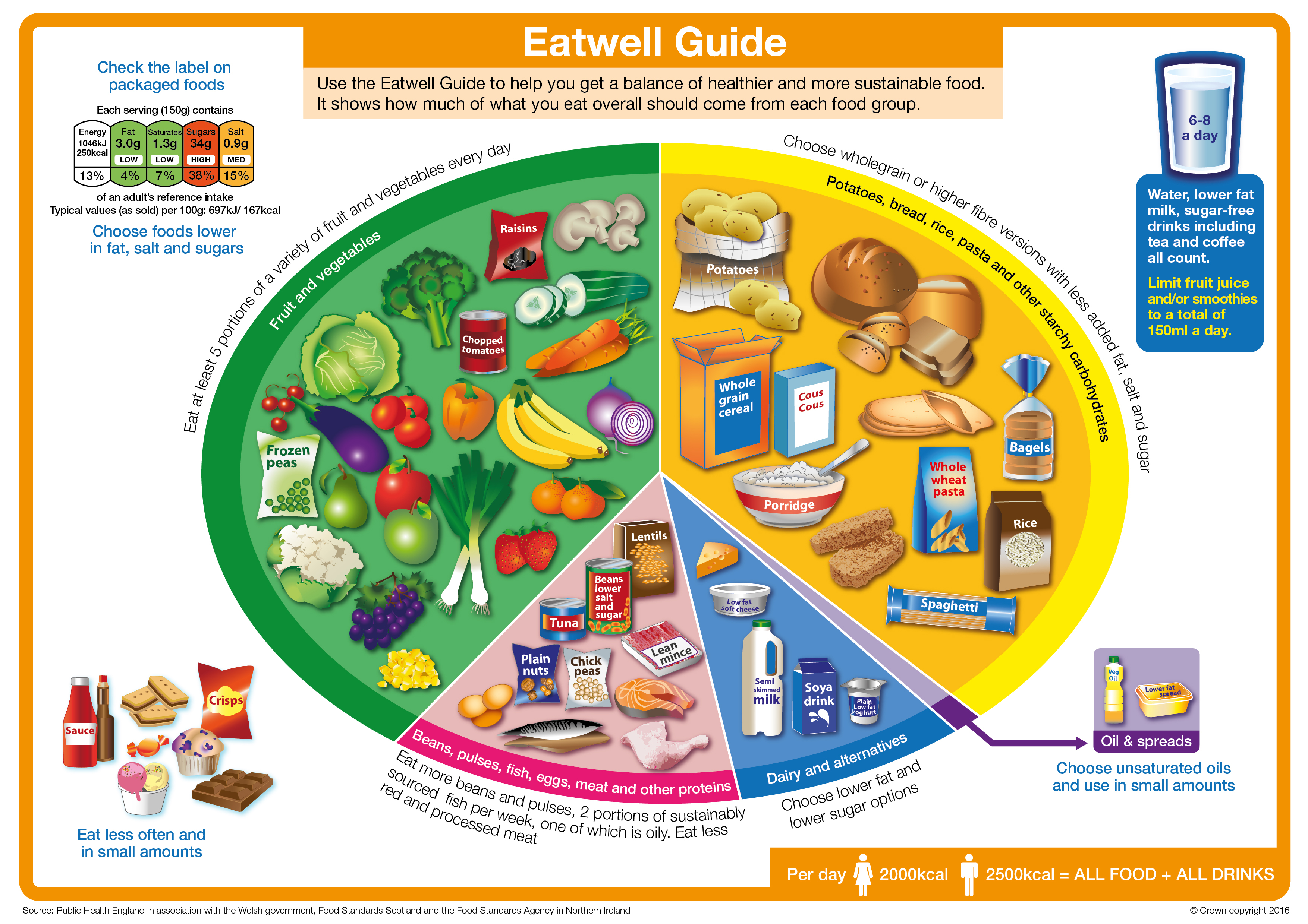 Food Standards Agency Healthy Eating Advice