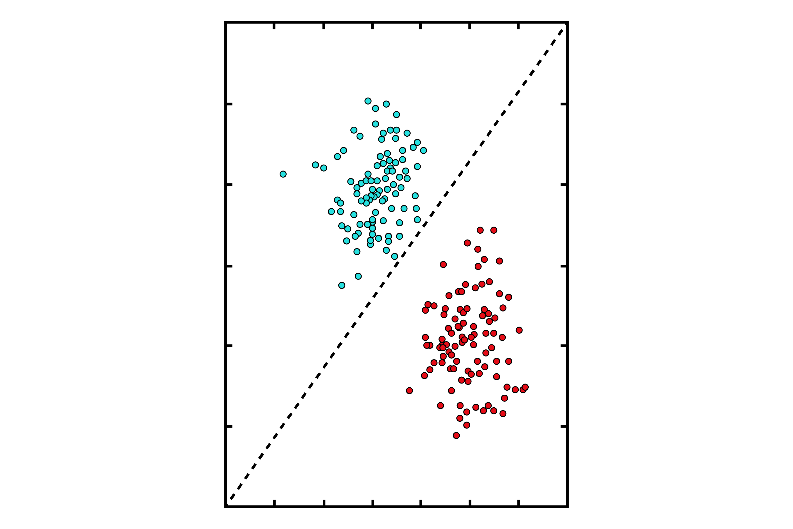 """""""A scatter plot with a diagonal line separating two groups of data points. Above the line we see cyan coloured data points, and below the line, the data points are assigned the colour red."""""""