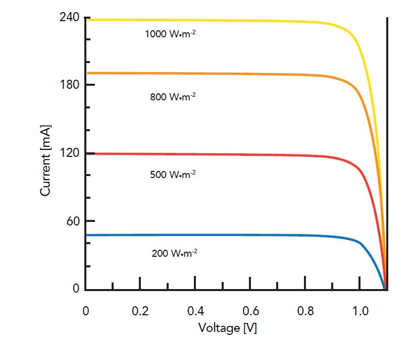 Graph of voltage versus current