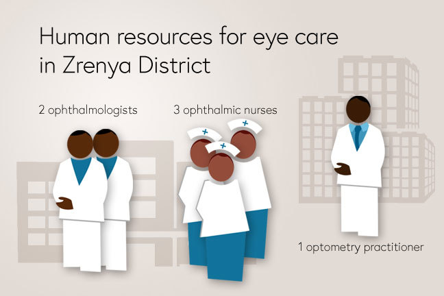 Human resources for eye care in Zrenya