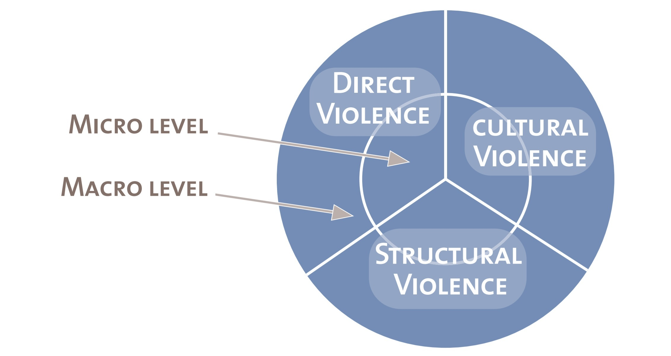Model of direct, structural and cultural violence on micro and macro level