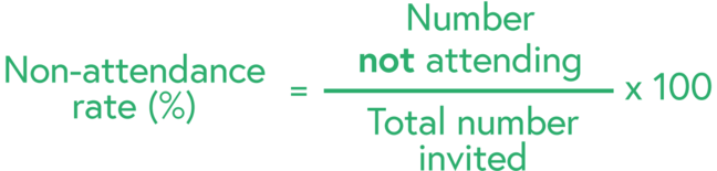 Illustration of the non attendance rate calculation