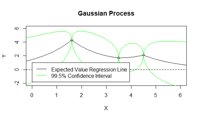 Gaussian Process 1