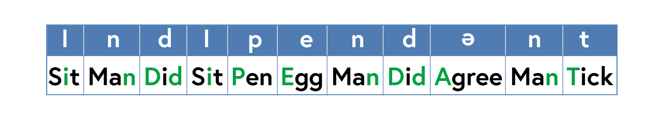 The word in a table spelt individually as I n d I p e n d e n t underneath each letter is a word that helps pronounce as Sit, Man, Did, Sit, Pen, Egg, Man, Did, Agree, Man, Tick