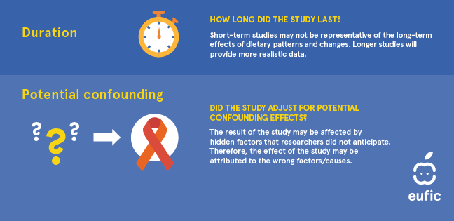 Duration: How long did the study last? Short-term studies may not be representative of the long-term effects of dietary patterns and changes. Longer studies will provide more realistic data. Potential confounding: Did the study adjust for potential confounding effects? The results of the study may be affected by hidden factors that researchers did not anticipate. Therefore, the effect of the study may be attributed to the wrong factors/causes.