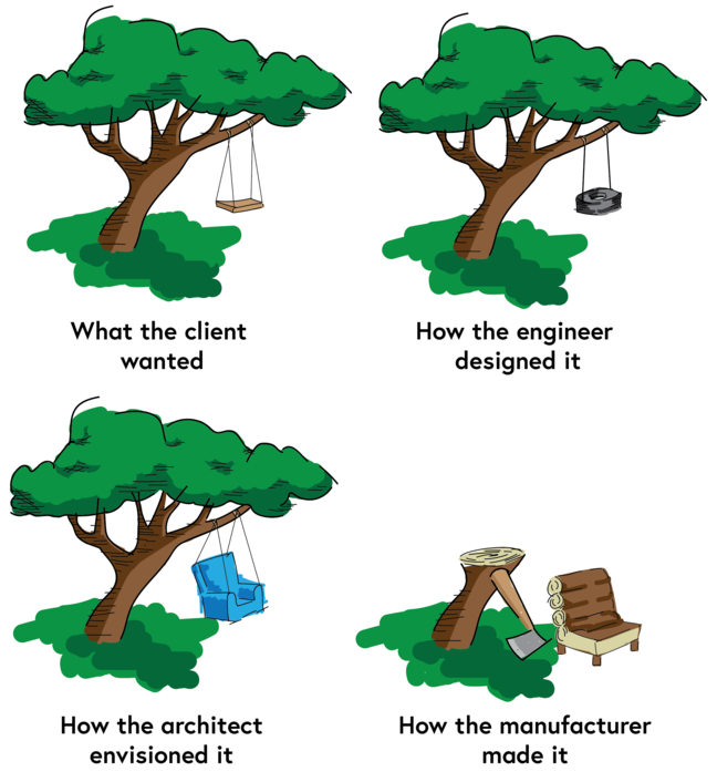 A tree with a simple wooden swing seat hanging from a branch with the caption 'what the client wanted'; a tree with a tyre hanging from a branch with the caption 'how the engineer designed it'; a tree with a comfortable armchair hanging from a branch with the caption 'how the architect envisioned it'; a tree chopped down with an axe leaning against the trunk, a wooden chair has been made from the cut down pieces of tree with the caption 'how the manufacturer made it'