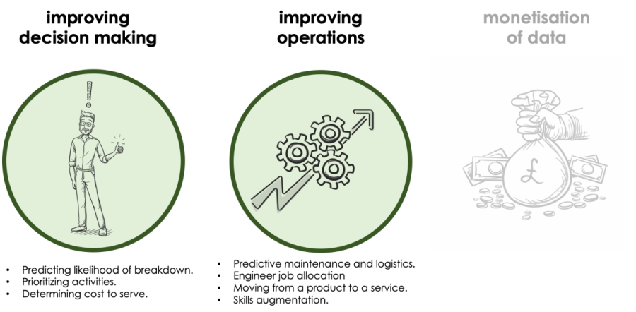 Image showing improvements to decision making realised at Aggreko - predicting liklihood of breakdown, prioritising activities and determining cost to serve. Also illustrates improving operations - predictive maintenance and logistincs, Engineering job allocation, moving fro a product to a service and skills augmentation.