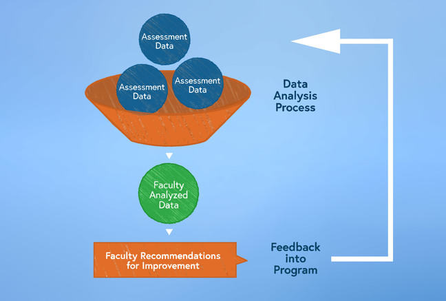 Closing the loop 'machine' diagram courtesy of Zayed University - data is ingested at the top of the 'funnel', which is then analysed by faculty before the process outputs some recommendations which feed all the way back into the top of the funnel