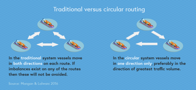 Traditional vs circular routing illustration. For traditional routing, the illustration shows system vessels move in both directions on each route. If imbalances exist on any of the routes then these will not be avoided. For the circular routing, the illustration shows system vessels move in one direction only, preferably in the direction of the greatest traffic volume.