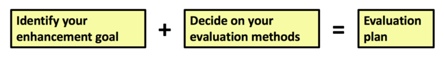 Identify your enhancement goal + Decide on your evaluation methods = Evaluation plan