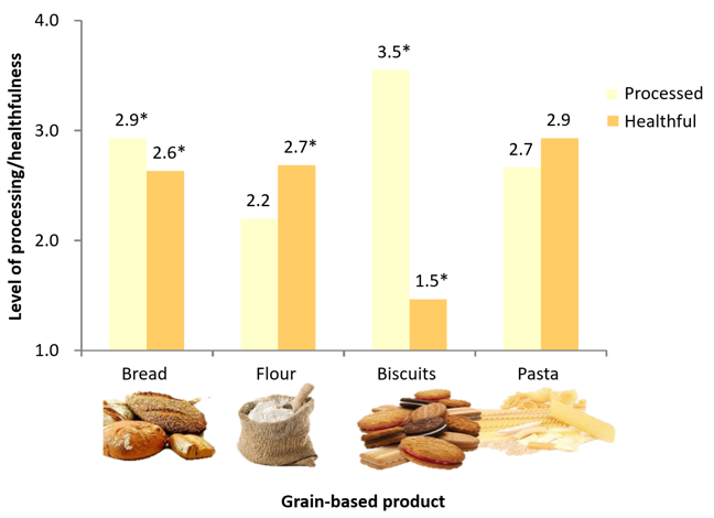 The fourth shows the level of processing/healthfulness on the y axis and four different grain-based products on the x axis (bread, flour, biscuits and pasta). Biscuits score the highest for processing (3.5) and flour the lowest (2.2). Pasta scores the highest for healthfulness (2.9) and biscuits the lowest (1.5). The other processing scores were pasta (2.7) and bread (2.9). The other healthfulness scores were bread (2.6) and flour (2.7)