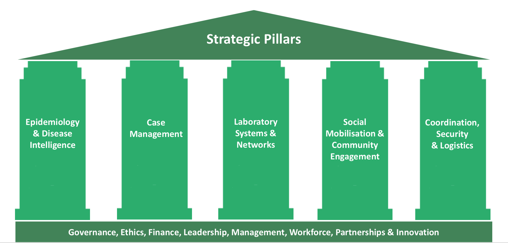 """""""A green cartoon image of five pillars under a roof. The text inside the roof says """"Strategic Pillars"""". The text in the pillars from left to right reads: """"Epidemiology & Disease Intelligence"""", """"Case Management"""", """"Laboratory Systems & Networks"""", """"Social Mobilization & Community Engagement"""" and """"Coordination, Security & Logistics"""". The pillars are stranding on a green rectangle with the text """"Governance, Ethics, Finance, Leadership, Management, Workforce, Partnerships & Innovation""""."""