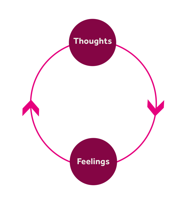 A cycle with 2 points. Point 1: Thoughts, point 2: Feelings