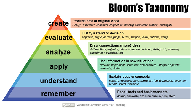 Blooms taxonomy revised 2001: Pyramid diagram with six levels. Remember (bottom level), understand, apply, analyse, evaluate, create (top).