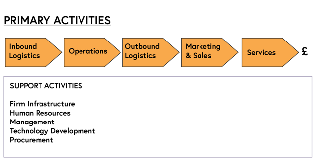 An image presenting an overview of the value chain. Primary activities include inbound logistics, operations, outbound logistics, marketing and sales, and services. Support activities include firm infrastructure, human resources, management, technology development, and procurement.