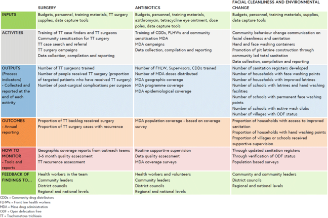 Logic framework table - shows indicators mapped against SAFE inputs, activities, outputs, outcomes, monitoring tools and feedback of findings