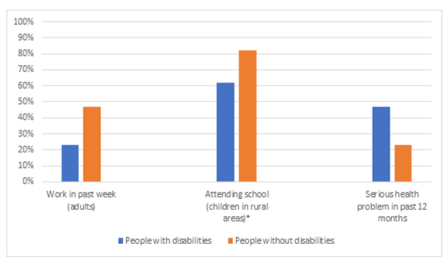 Bar chart comparing people with and without disabilities in areas of work, school, and health. Across each area people with disabilities fared worse than people without disabilities.