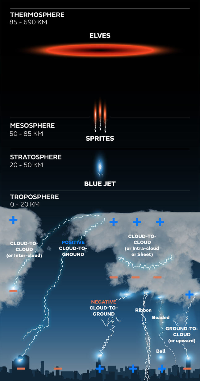 Infographic showing lightning types