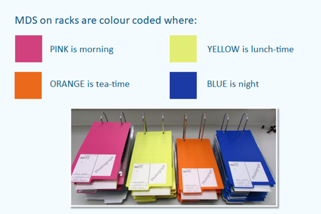 Colour Coding